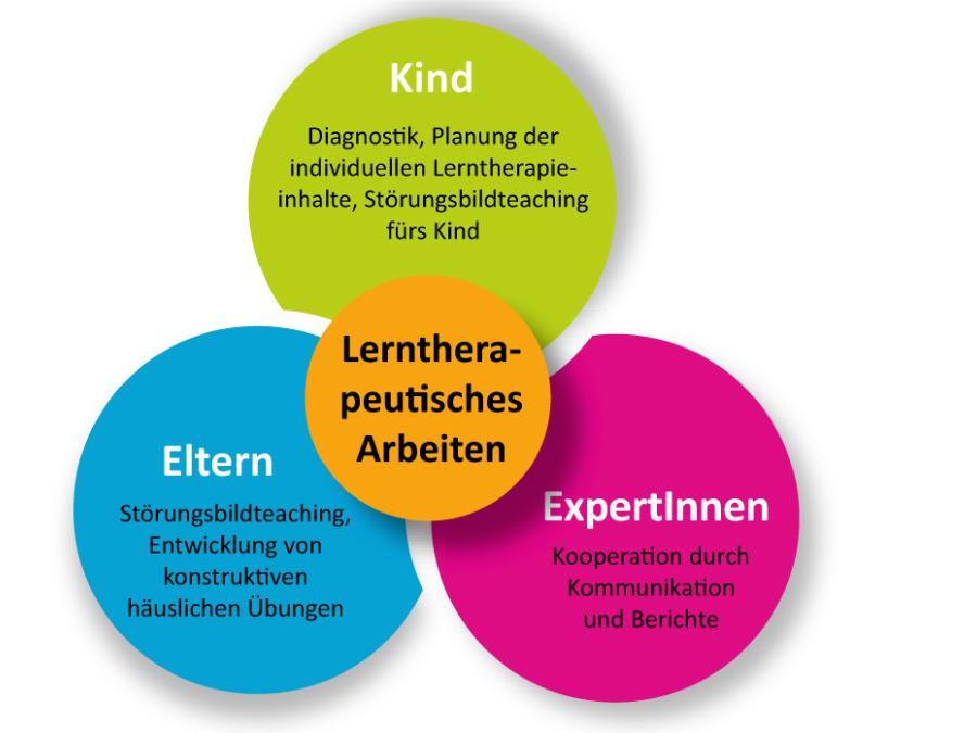 Seminare für Lerntherapeuten, Beratungslehrer in Karlsruhe